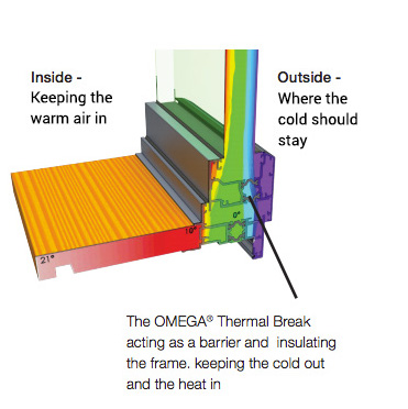 Thermal break technology
